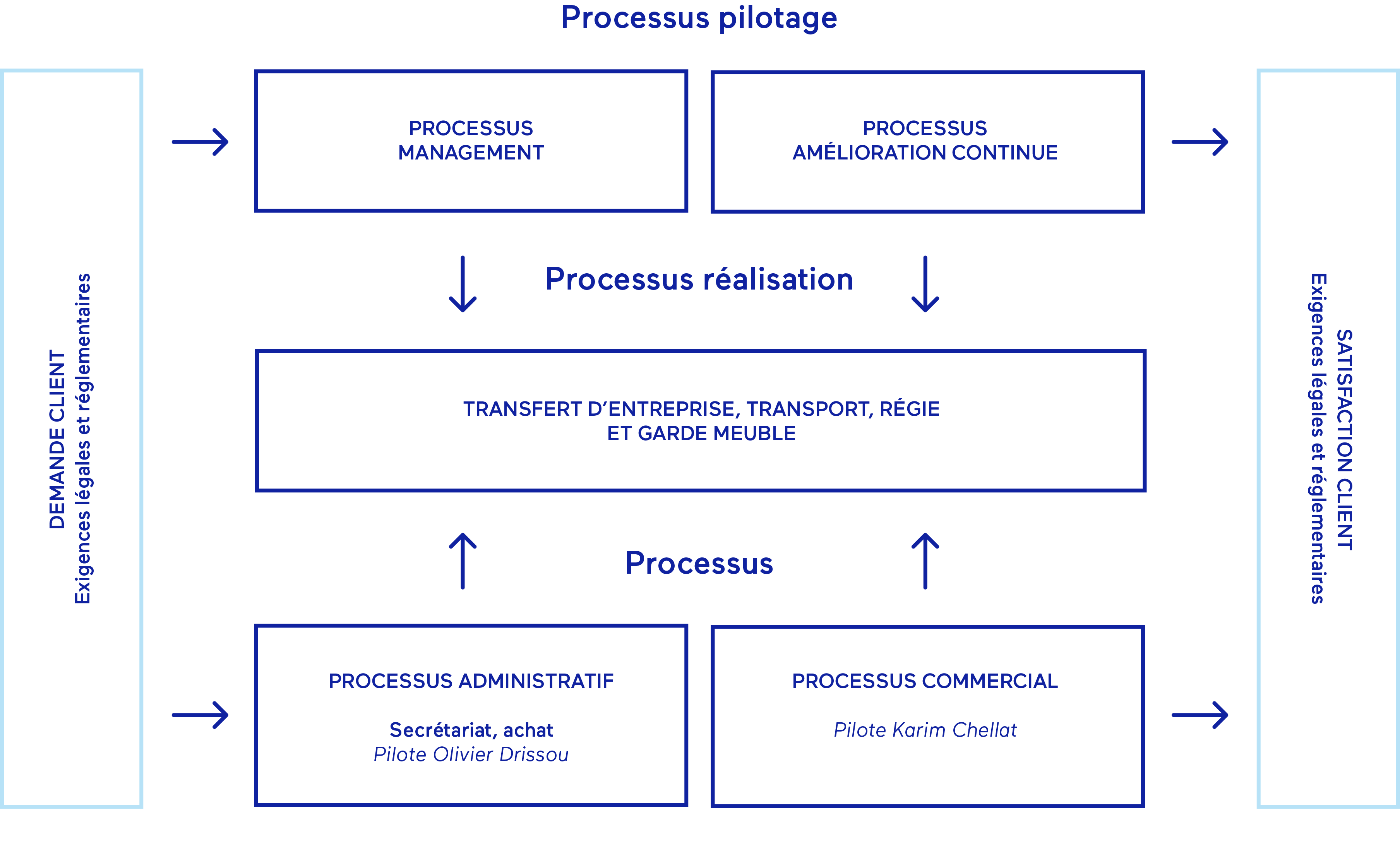 processus shema